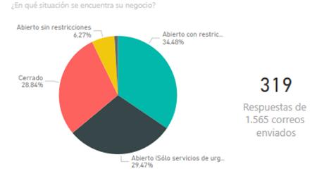 Femete empresas en Situacion de Emergencia - Tenerife.-70% de las empresas tinerfeñas del metal y TIC, abiertas con restricciones o para urgencias
